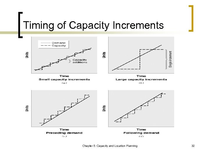 Timing of Capacity Increments Chapter 5: Capacity and Location Planning 32