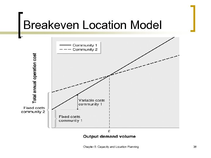 Breakeven Location Model Chapter 5: Capacity and Location Planning 38