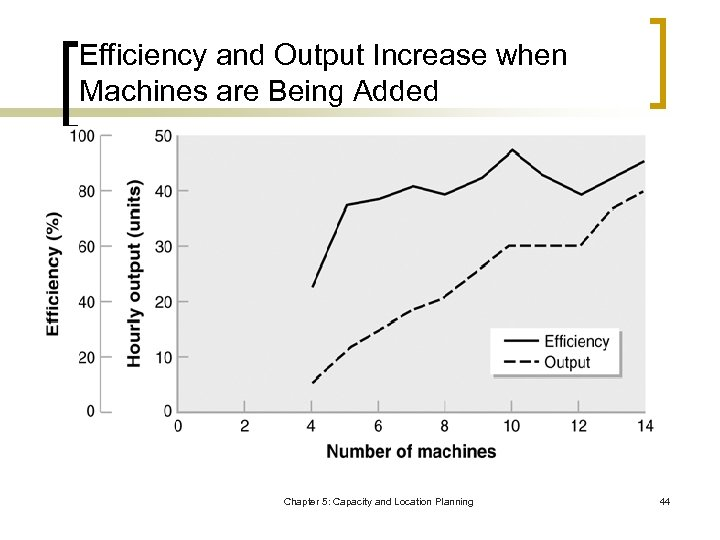 Efficiency and Output Increase when Machines are Being Added Chapter 5: Capacity and Location