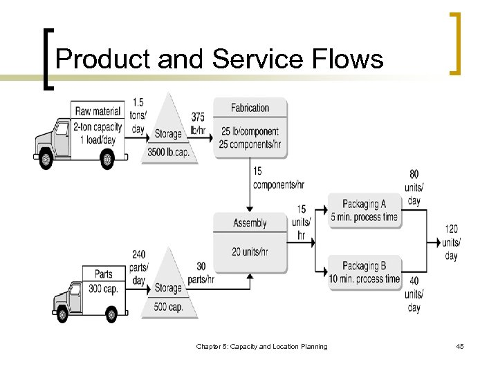 Product and Service Flows Chapter 5: Capacity and Location Planning 45