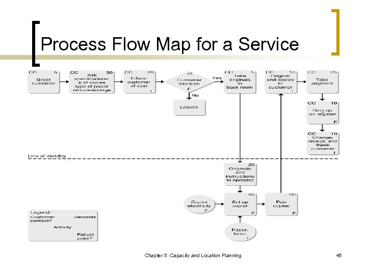 Process Flow Map for a Service Chapter 5: Capacity and Location Planning 46