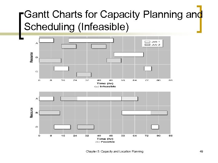 Gantt Charts for Capacity Planning and Scheduling (Infeasible) Chapter 5: Capacity and Location Planning