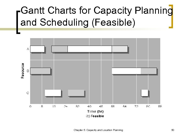 Gantt Charts for Capacity Planning and Scheduling (Feasible) Chapter 5: Capacity and Location Planning