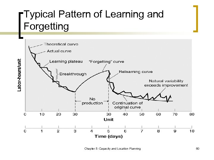 Typical Pattern of Learning and Forgetting Chapter 5: Capacity and Location Planning 60