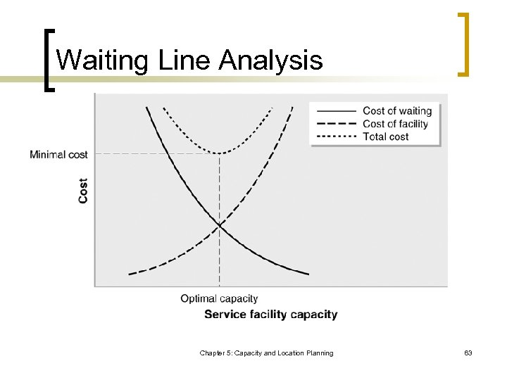 Waiting Line Analysis Chapter 5: Capacity and Location Planning 63