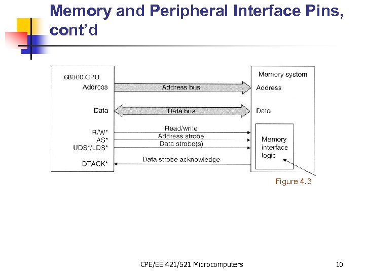 Memory and Peripheral Interface Pins, cont'd Figure 4. 3 CPE/EE 421/521 Microcomputers 10