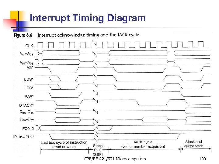 Interrupt Timing Diagram CPE/EE 421/521 Microcomputers 100