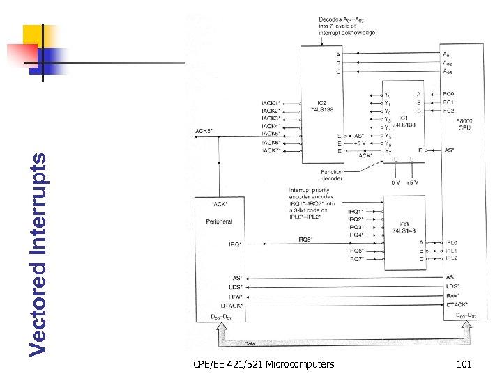 Vectored Interrupts CPE/EE 421/521 Microcomputers 101