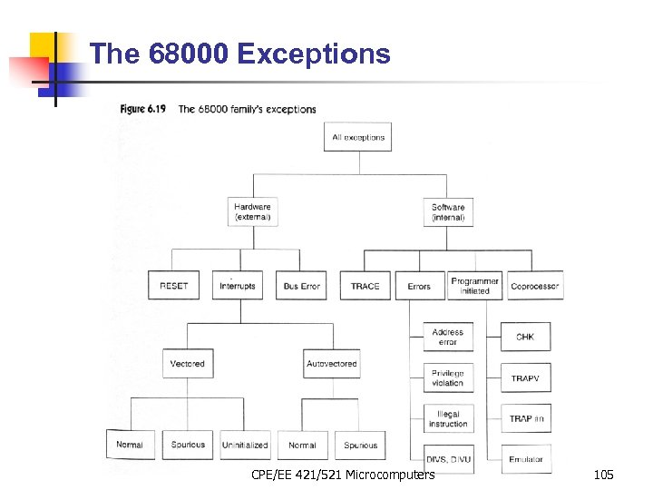The 68000 Exceptions CPE/EE 421/521 Microcomputers 105