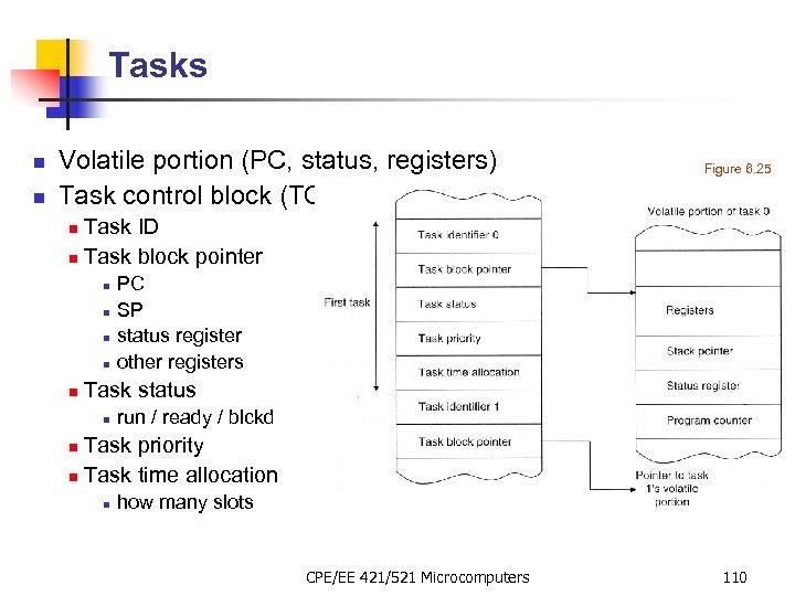 Tasks n n Volatile portion (PC, status, registers) Task control block (TCB) Figure 6.