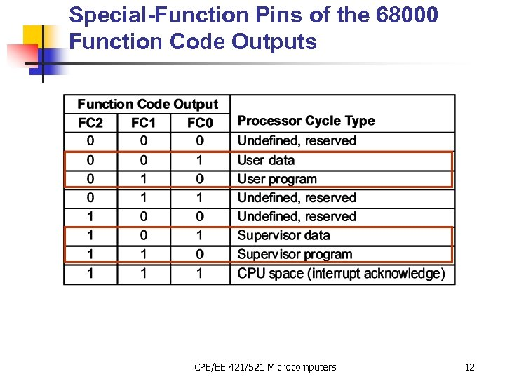 Special-Function Pins of the 68000 Function Code Outputs CPE/EE 421/521 Microcomputers 12