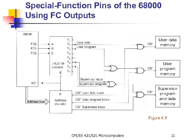 Special-Function Pins of the 68000 Using FC Outputs User data memory User program memory