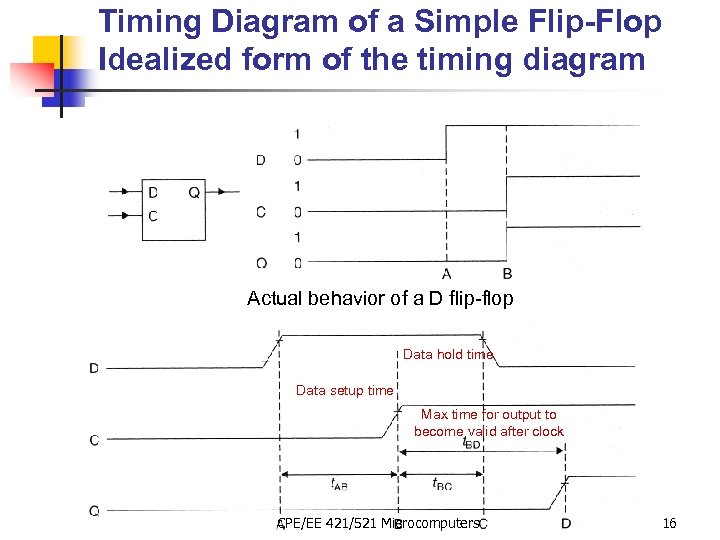Timing Diagram of a Simple Flip-Flop Idealized form of the timing diagram Actual behavior