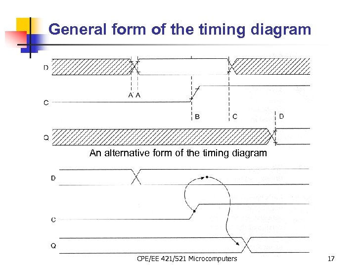 General form of the timing diagram An alternative form of the timing diagram CPE/EE