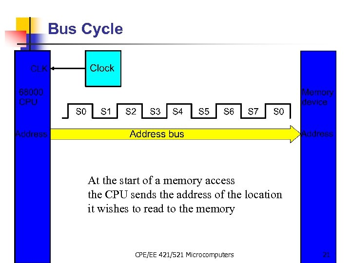 Bus Cycle At the start of a memory access the CPU sends the address