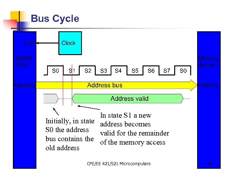 Bus Cycle In state S 1 a new Initially, in state address becomes S