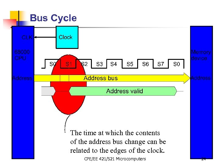 Bus Cycle The time at which the contents of the address bus change can