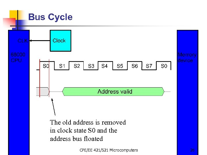 Bus Cycle The old address is removed in clock state S 0 and the