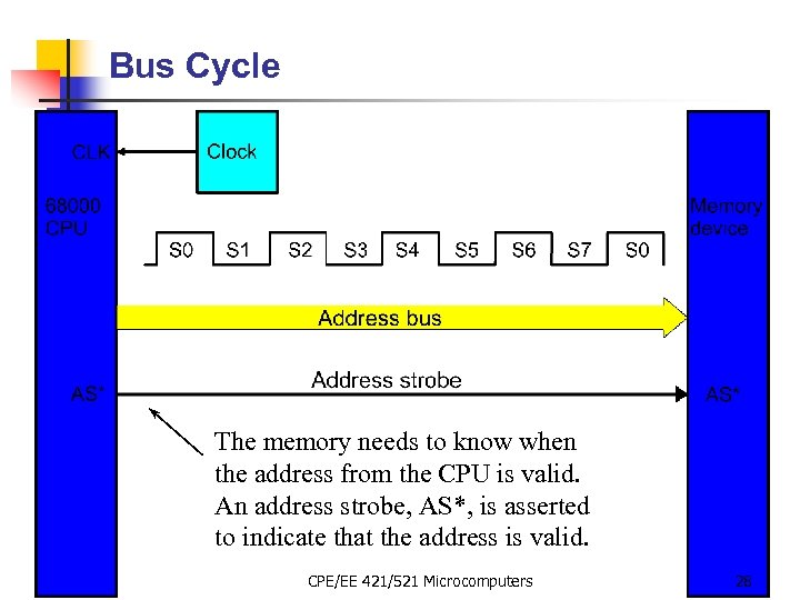 Bus Cycle The memory needs to know when the address from the CPU is