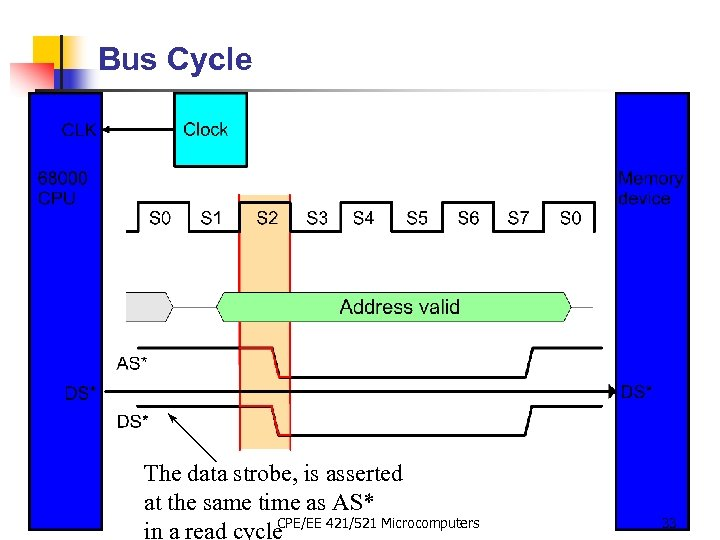 Bus Cycle The data strobe, is asserted at the same time as AS* CPE/EE