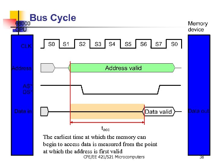 Bus Cycle The earliest time at which the memory can begin to access data