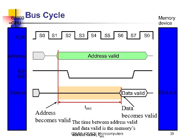 Bus Cycle Data becomes valid Address becomes valid The time between address valid and
