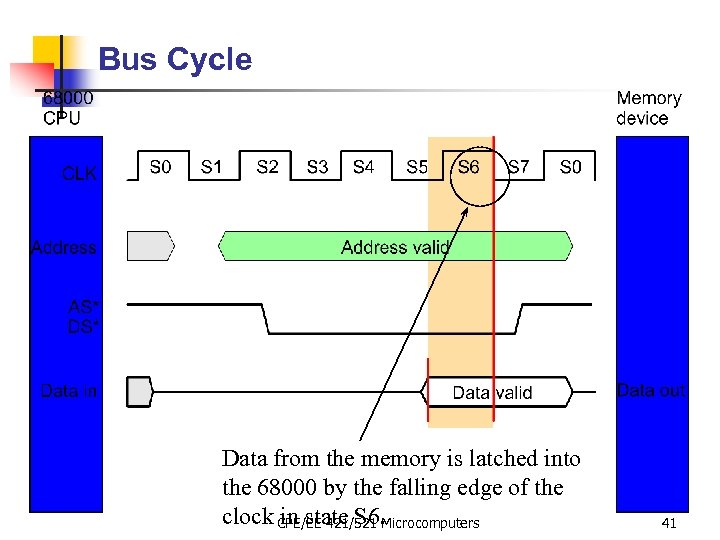 Bus Cycle Data from the memory is latched into the 68000 by the falling