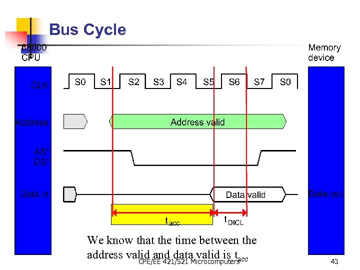 Bus Cycle We know that the time between the address valid and data valid