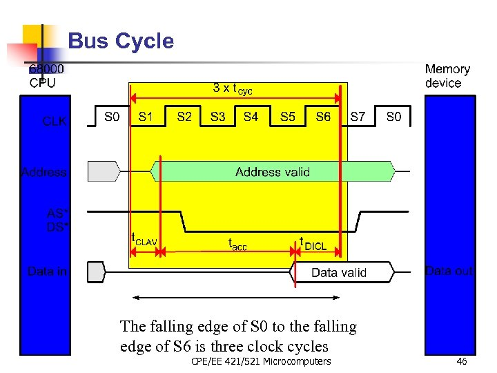 Bus Cycle The falling edge of S 0 to the falling edge of S