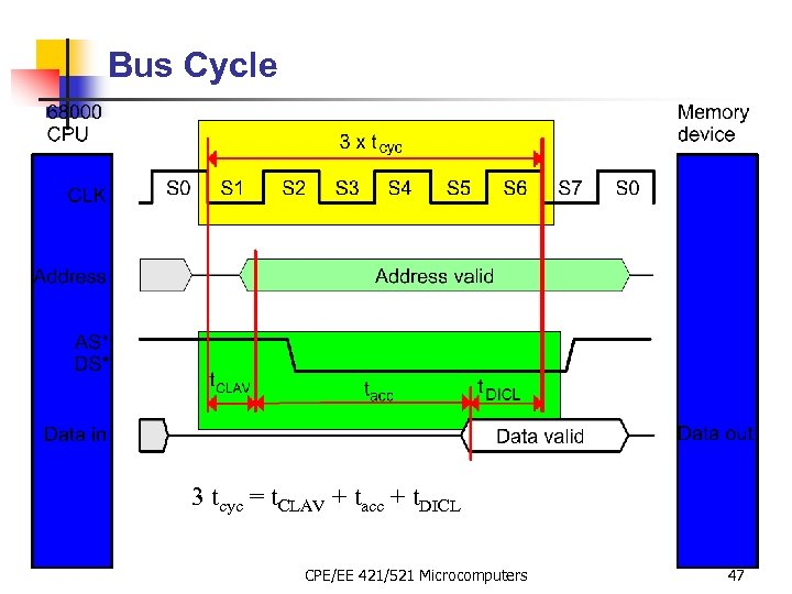 Bus Cycle 3 tcyc = t. CLAV + tacc + t. DICL CPE/EE 421/521
