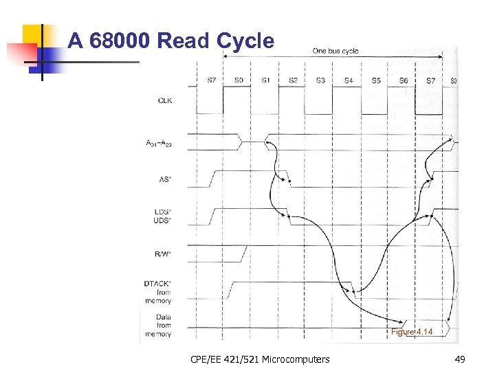 A 68000 Read Cycle Figure 4. 14 CPE/EE 421/521 Microcomputers 49