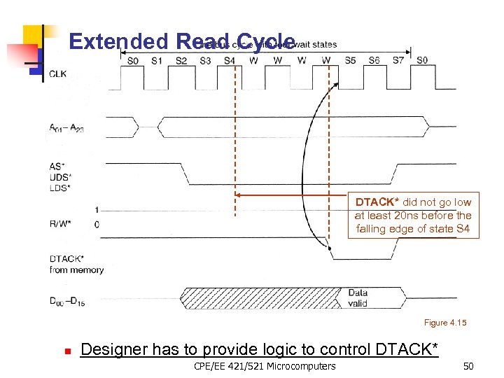Extended Read Cycle DTACK* did not go low at least 20 ns before the