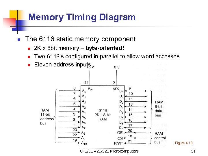 Memory Timing Diagram n The 6116 static memory component n n n 2 K