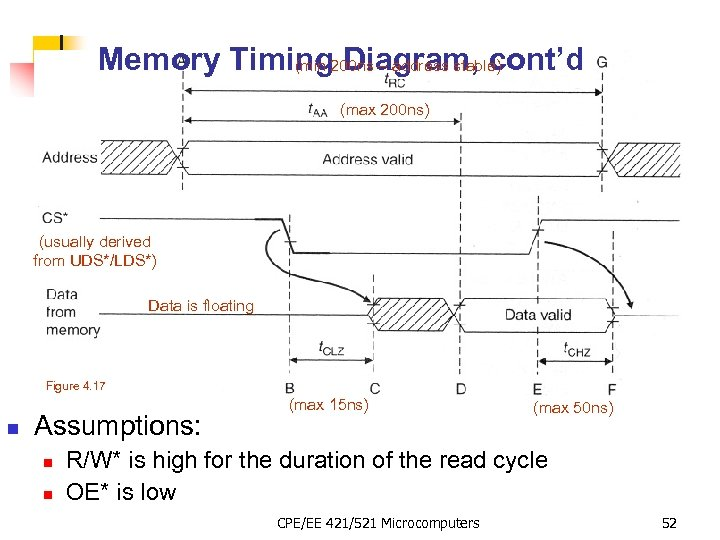 Memory Timing 200 ns – address stable) (min Diagram, cont'd (max 200 ns) (usually