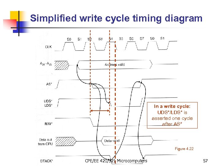 Simplified write cycle timing diagram In a write cycle: UDS*/LDS* is asserted one cycle