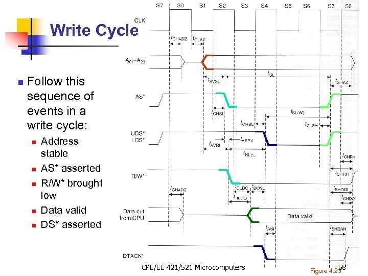 Write Cycle n Follow this sequence of events in a write cycle: n n