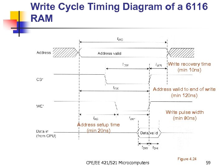 Write Cycle Timing Diagram of a 6116 RAM Write recovery time (min 10 ns)