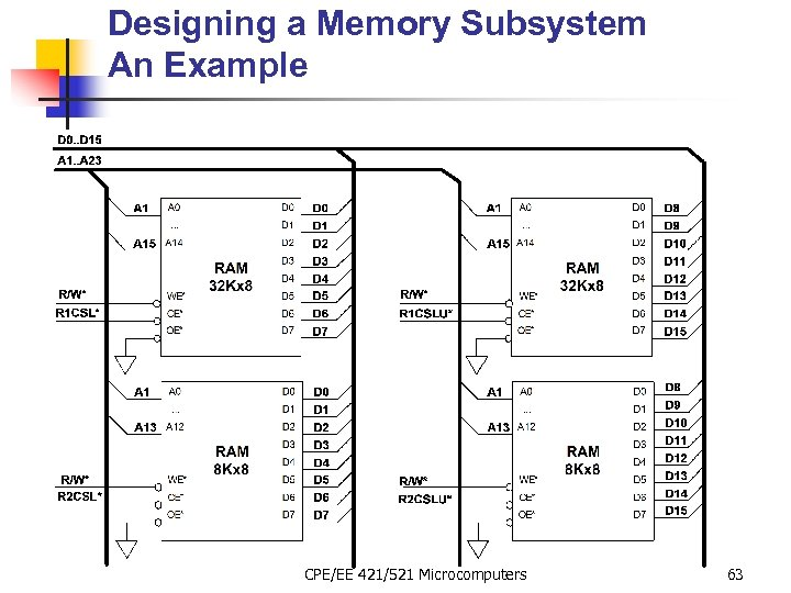 Designing a Memory Subsystem An Example CPE/EE 421/521 Microcomputers 63