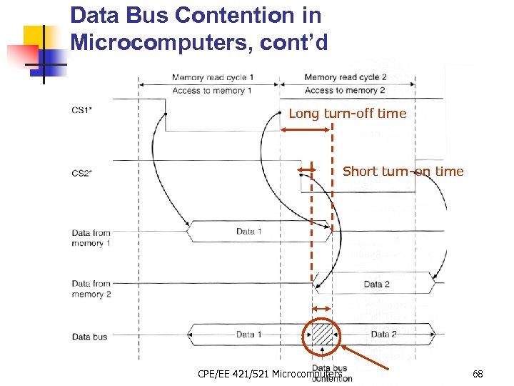 Data Bus Contention in Microcomputers, cont'd Long turn-off time Short turn-on time CPE/EE 421/521