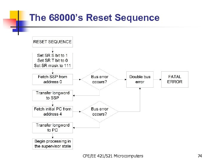 The 68000's Reset Sequence CPE/EE 421/521 Microcomputers 74