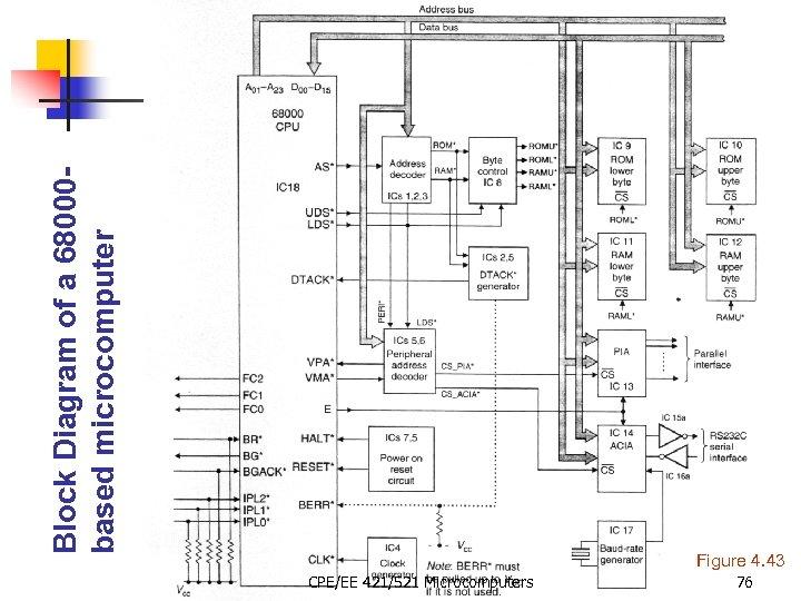 Block Diagram of a 68000 based microcomputer Figure 4. 43 CPE/EE 421/521 Microcomputers 76