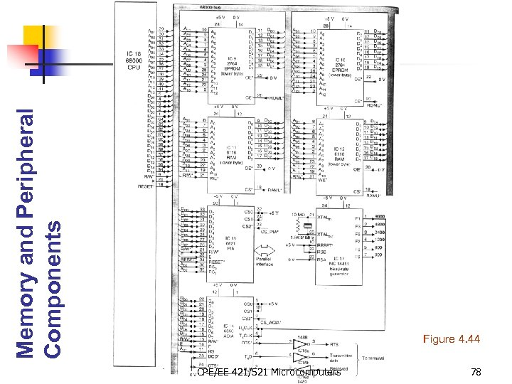 Memory and Peripheral Components Figure 4. 44 CPE/EE 421/521 Microcomputers 78