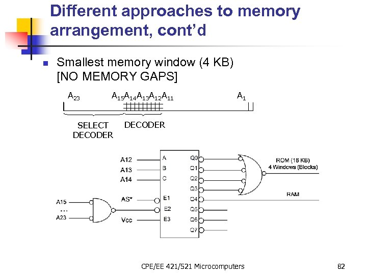 Different approaches to memory arrangement, cont'd n Smallest memory window (4 KB) [NO MEMORY