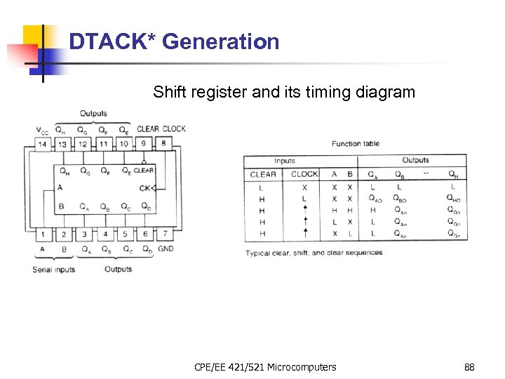 DTACK* Generation Shift register and its timing diagram CPE/EE 421/521 Microcomputers 88