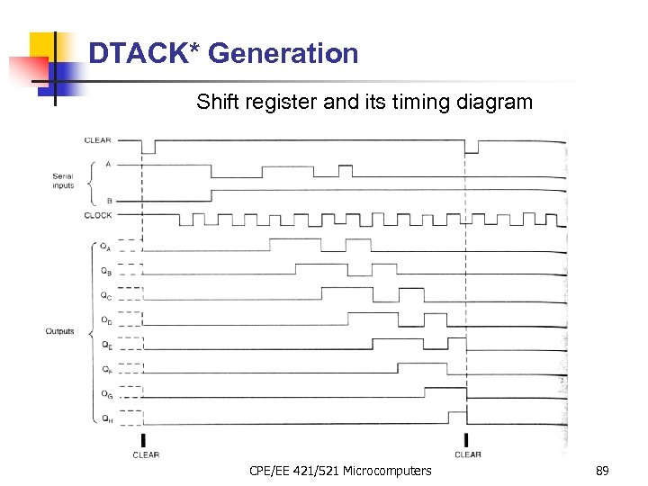 DTACK* Generation Shift register and its timing diagram CPE/EE 421/521 Microcomputers 89