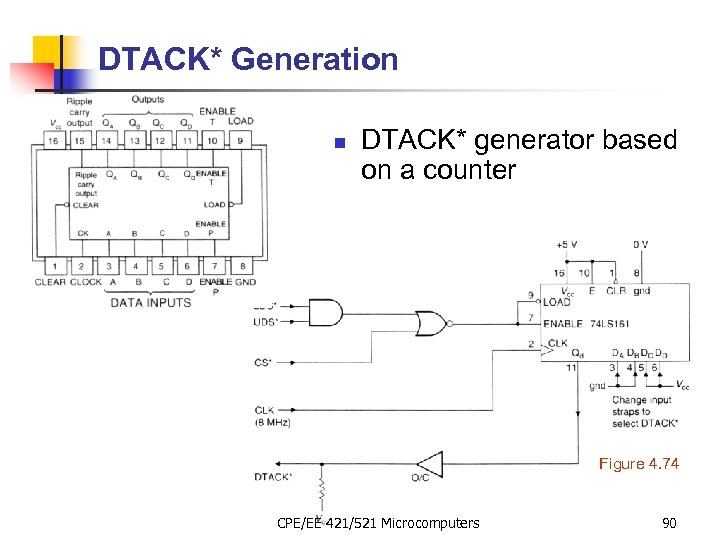 DTACK* Generation n DTACK* generator based on a counter Figure 4. 74 CPE/EE 421/521