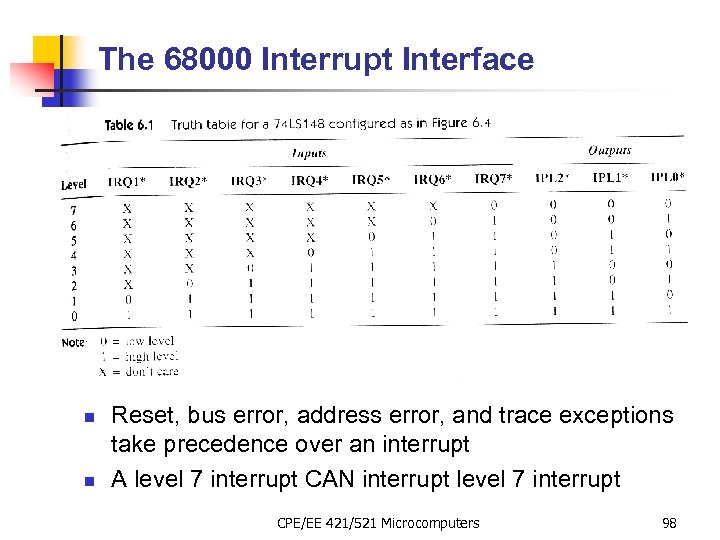 The 68000 Interrupt Interface n n Reset, bus error, address error, and trace exceptions
