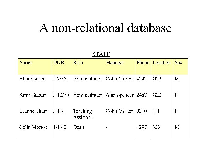 A non-relational database STAFF