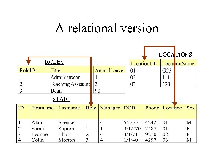 A relational version LOCATIONS ROLES STAFF
