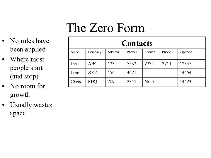 The Zero Form • No rules have been applied • Where most people start